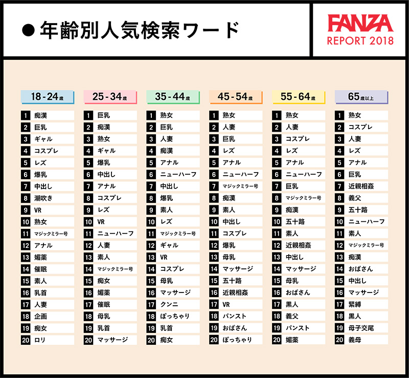 fanzaレポート2018年齢別